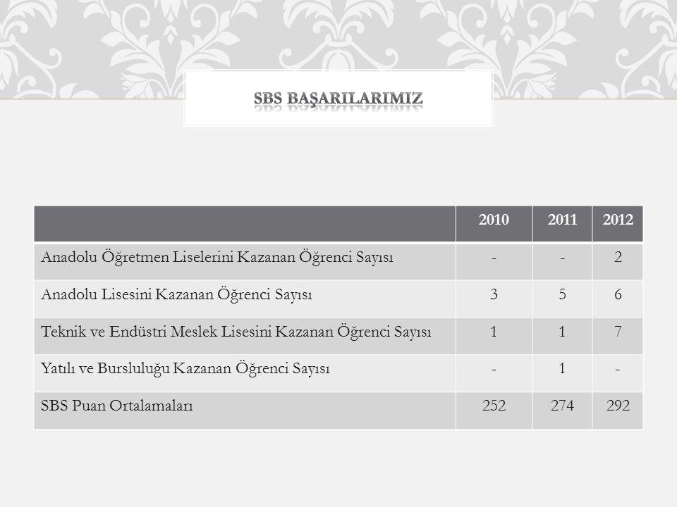 SBS BAŞARILARIMIZ 2010. 2011. 2012. Anadolu Öğretmen Liselerini Kazanan Öğrenci Sayısı. - 2. Anadolu Lisesini Kazanan Öğrenci Sayısı.