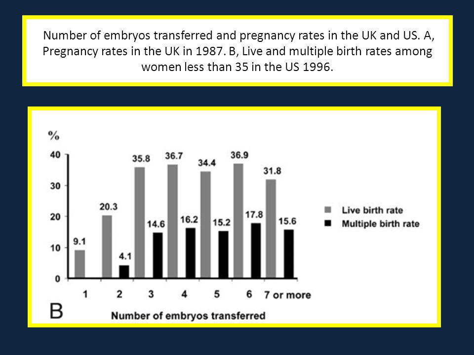 Number of embryos transferred and pregnancy rates in the UK and US