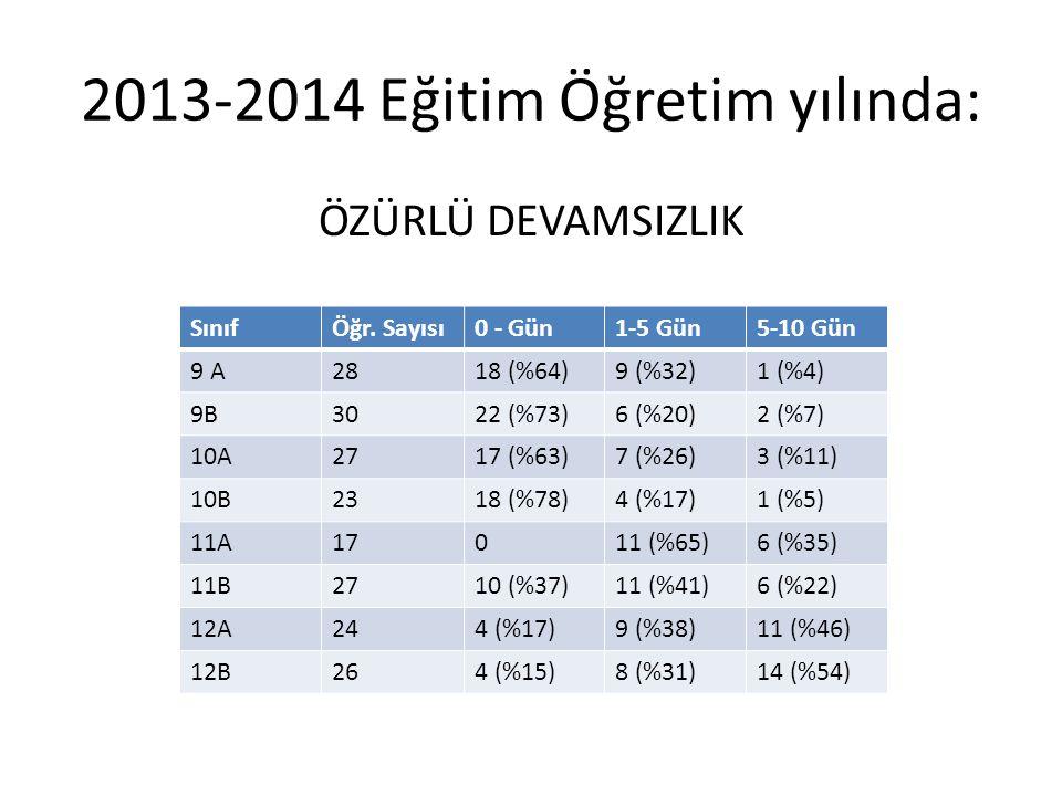 2013-2014 Eğitim Öğretim yılında: