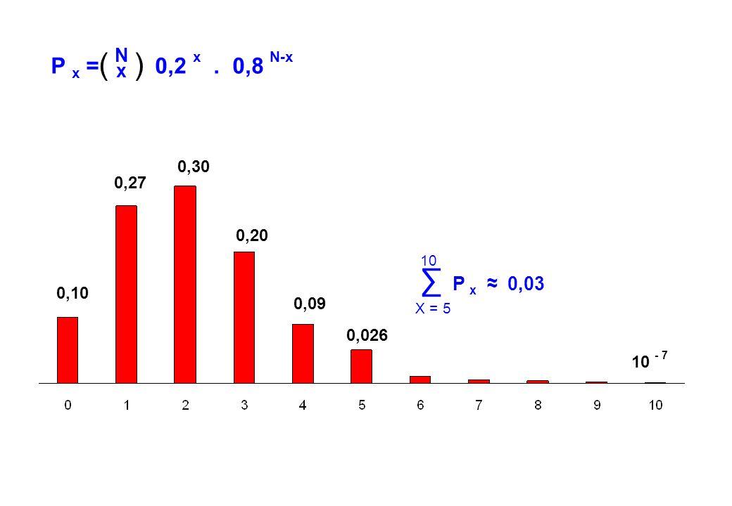 ( ) P x = 0,2 x . 0,8 N-x. N. x. 0,30. 0,27. 0,20. ∑ P x ≈ 0,03. 10. X = 5. 0,10.
