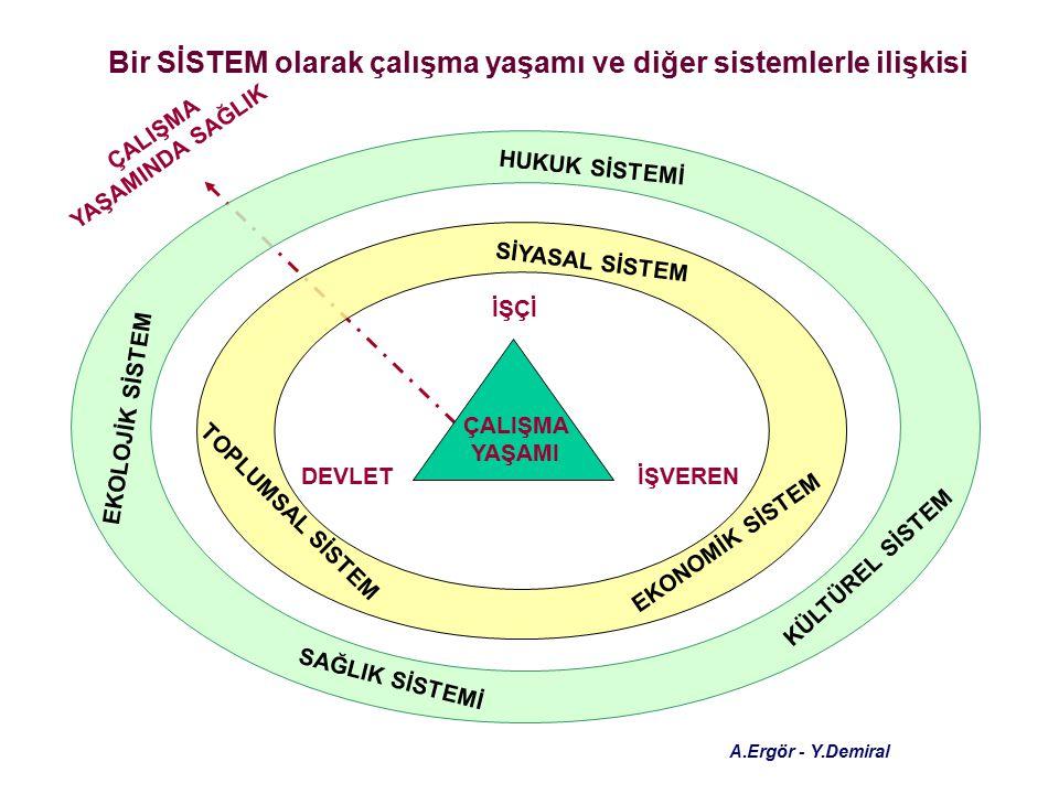 Bir SİSTEM olarak çalışma yaşamı ve diğer sistemlerle ilişkisi