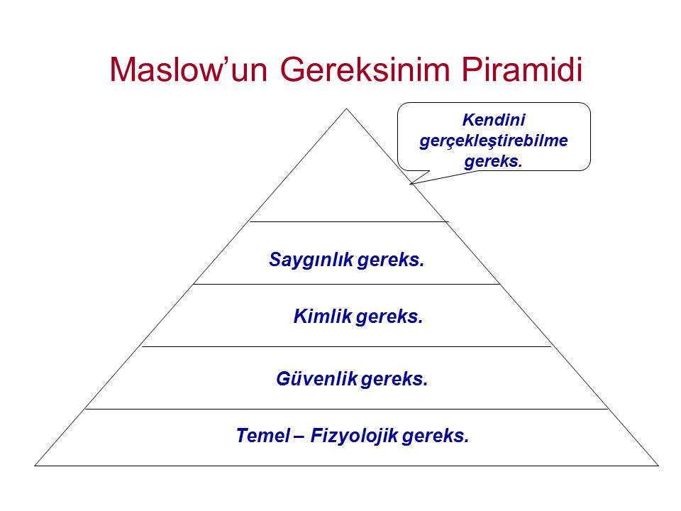 Maslow'un Gereksinim Piramidi