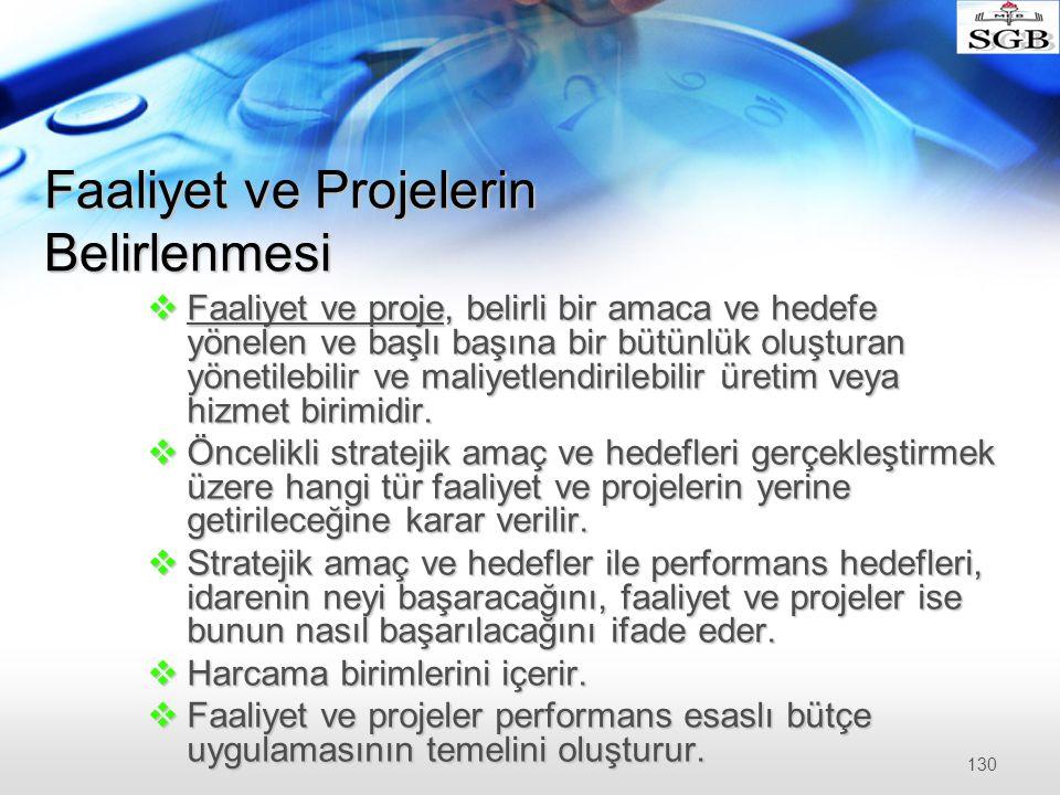 Faaliyet ve Projelerin Belirlenmesi