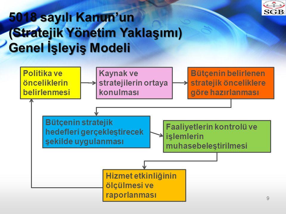 (Stratejik Yönetim Yaklaşımı) Genel İşleyiş Modeli