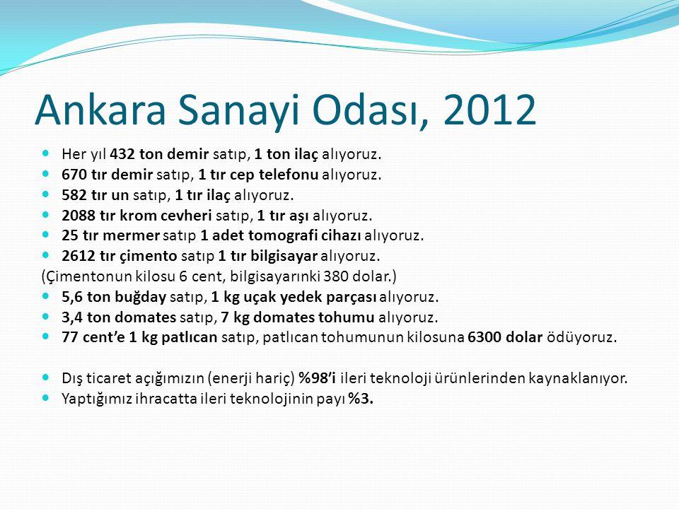 Ankara Sanayi Odası, 2012 Her yıl 432 ton demir satıp, 1 ton ilaç alıyoruz. 670 tır demir satıp, 1 tır cep telefonu alıyoruz.