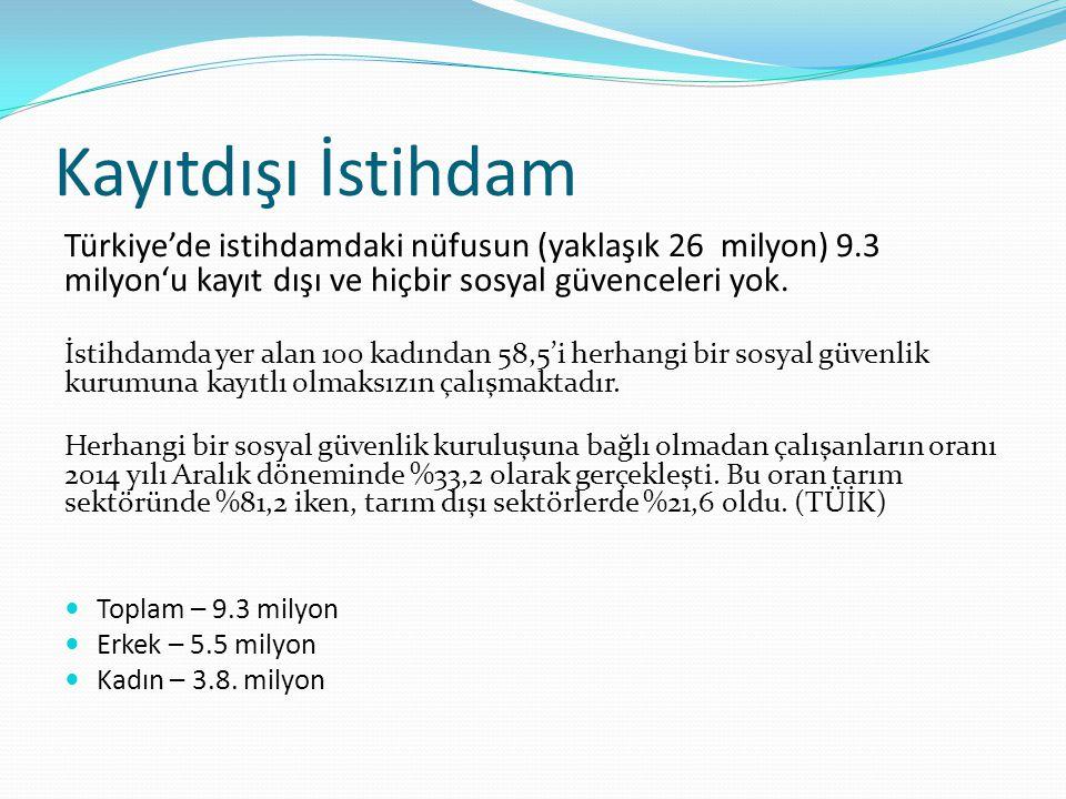 Kayıtdışı İstihdam Türkiye'de istihdamdaki nüfusun (yaklaşık 26 milyon) 9.3 milyon'u kayıt dışı ve hiçbir sosyal güvenceleri yok.