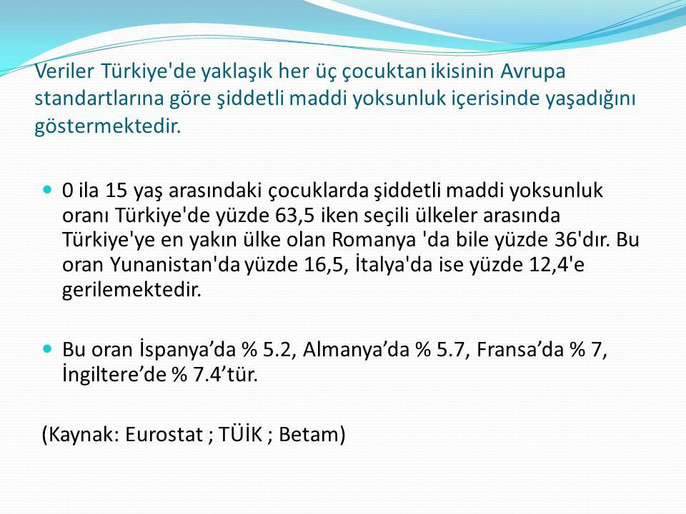Veriler Türkiye de yaklaşık her üç çocuktan ikisinin Avrupa standartlarına göre şiddetli maddi yoksunluk içerisinde yaşadığını göstermektedir.