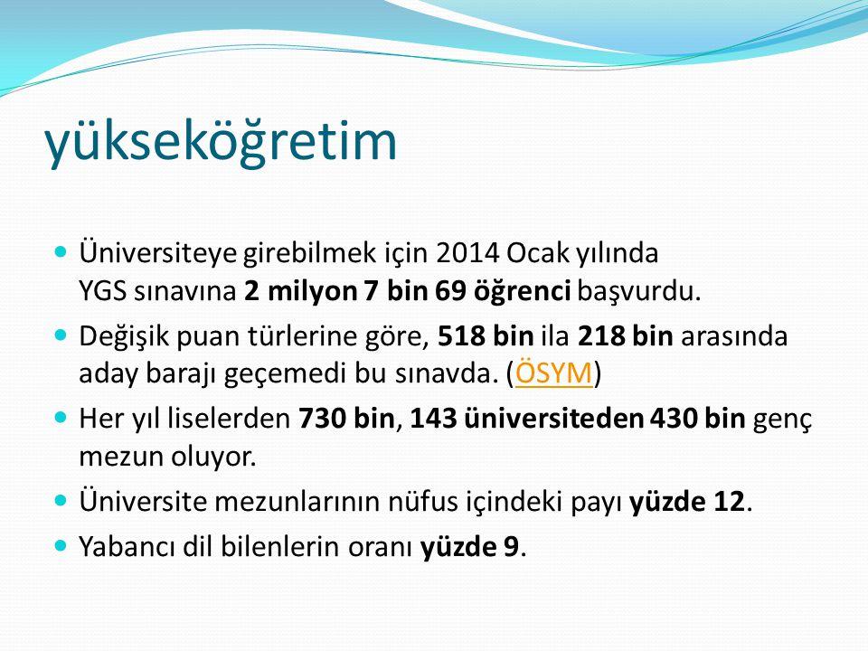 yükseköğretim Üniversiteye girebilmek için 2014 Ocak yılında YGS sınavına 2 milyon 7 bin 69 öğrenci başvurdu.
