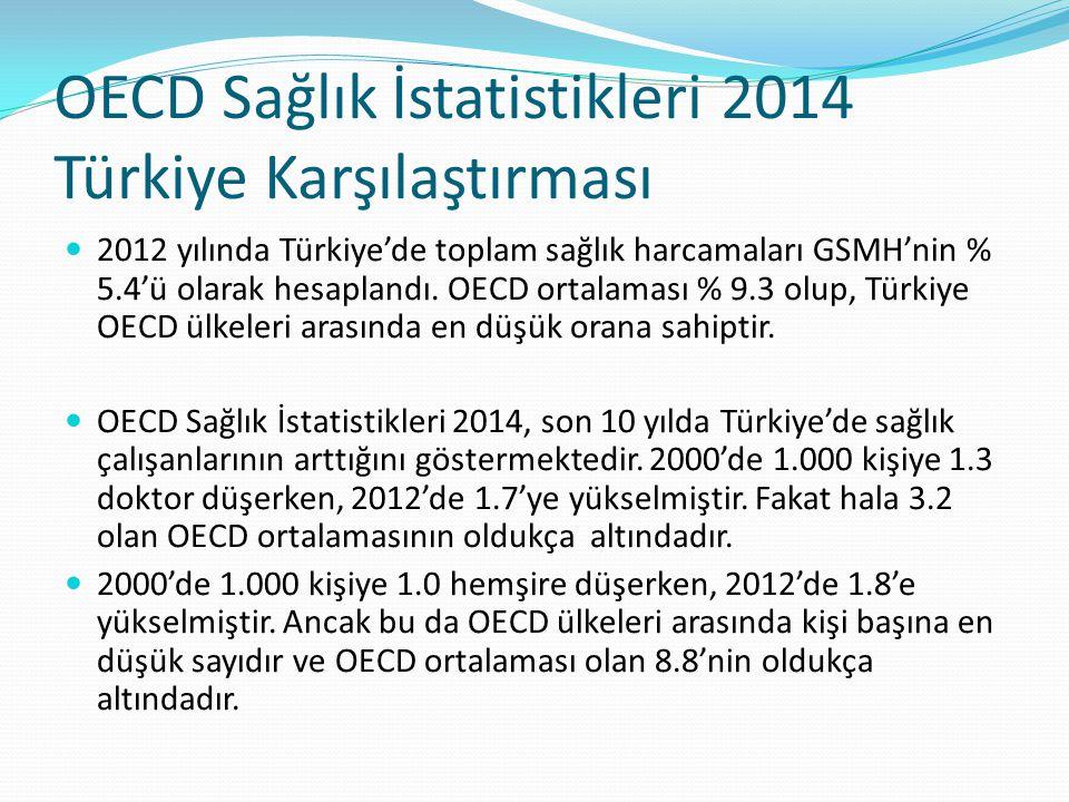 OECD Sağlık İstatistikleri 2014 Türkiye Karşılaştırması