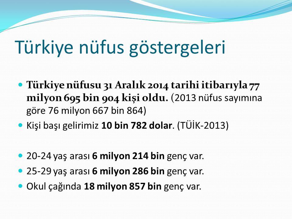 Türkiye nüfus göstergeleri