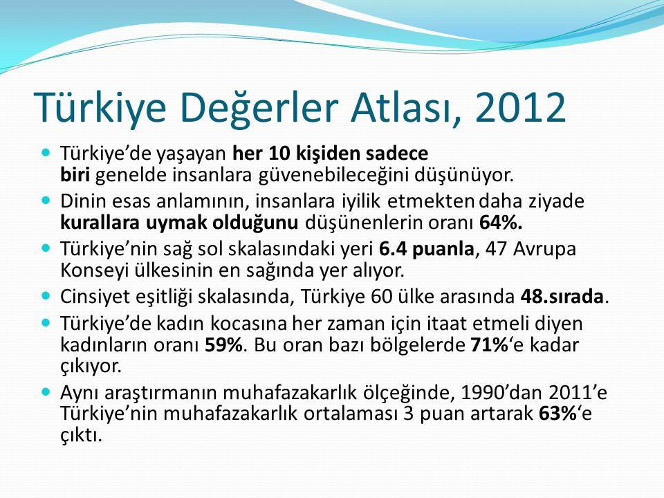 Türkiye Değerler Atlası, 2012