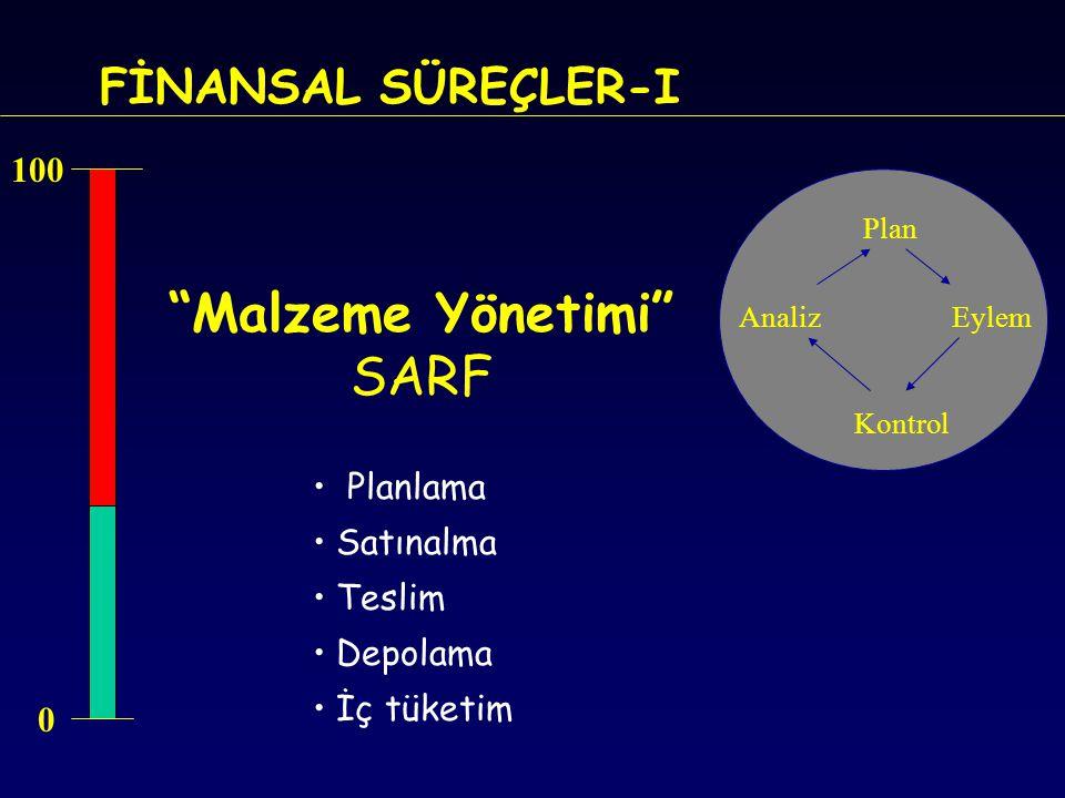 Malzeme Yönetimi SARF FİNANSAL SÜREÇLER-I 100 Planlama Satınalma