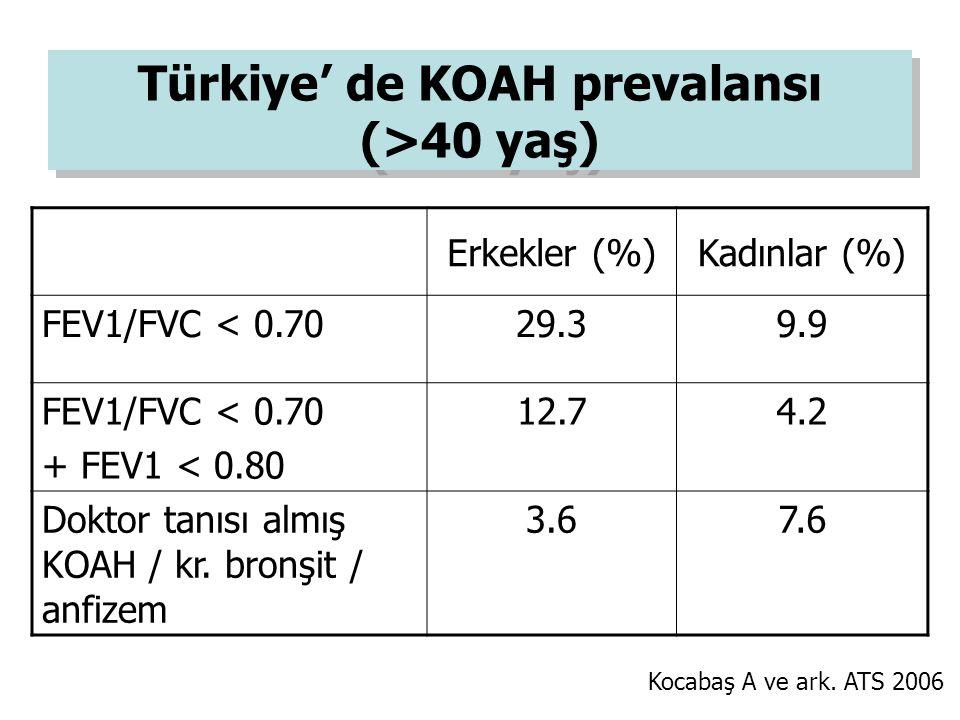 Türkiye' de KOAH prevalansı (>40 yaş)