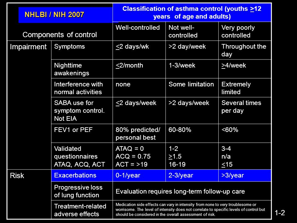 Components of control NHLBI / NIH 2007 Impairment Risk 1-2
