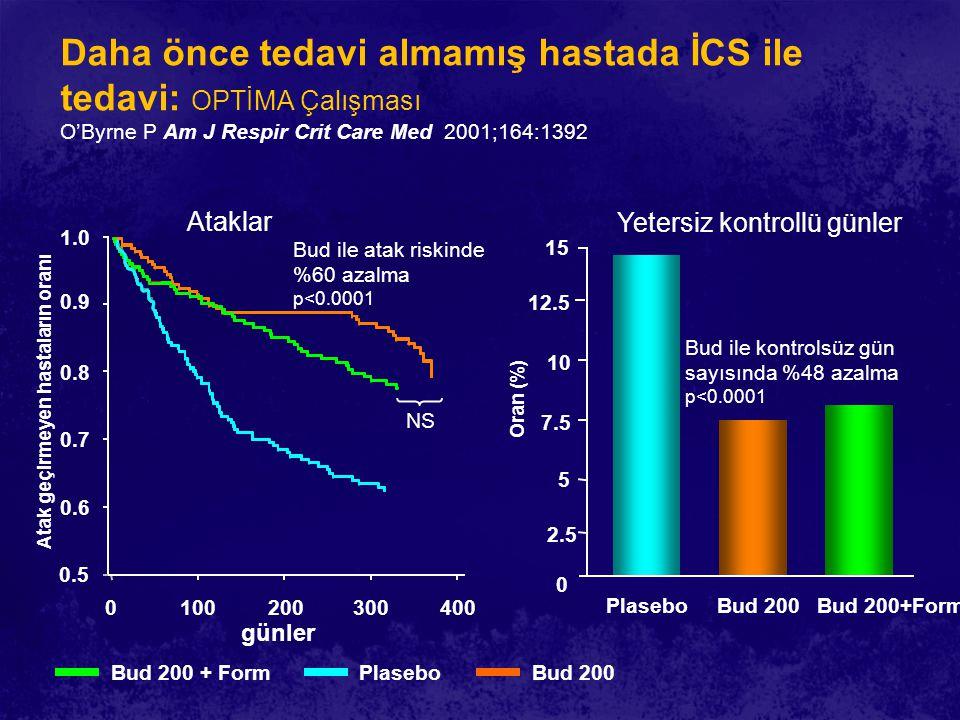 Daha önce tedavi almamış hastada İCS ile tedavi: OPTİMA Çalışması O'Byrne P Am J Respir Crit Care Med 2001;164:1392