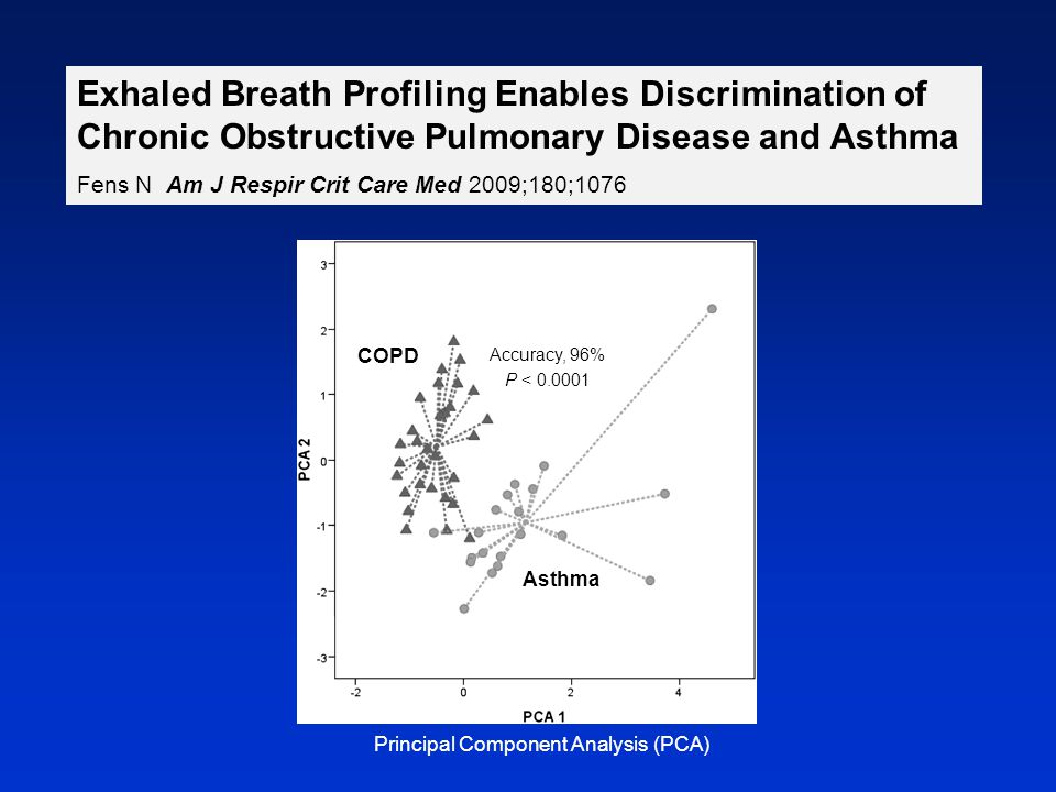 Exhaled Breath Profiling Enables Discrimination of Chronic Obstructive Pulmonary Disease and Asthma