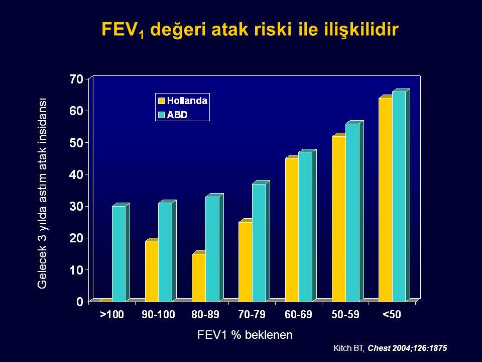 FEV1 değeri atak riski ile ilişkilidir
