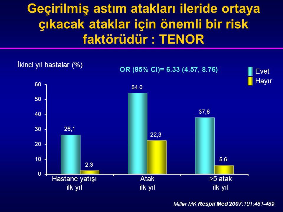 İkinci yıl hastalar (%)