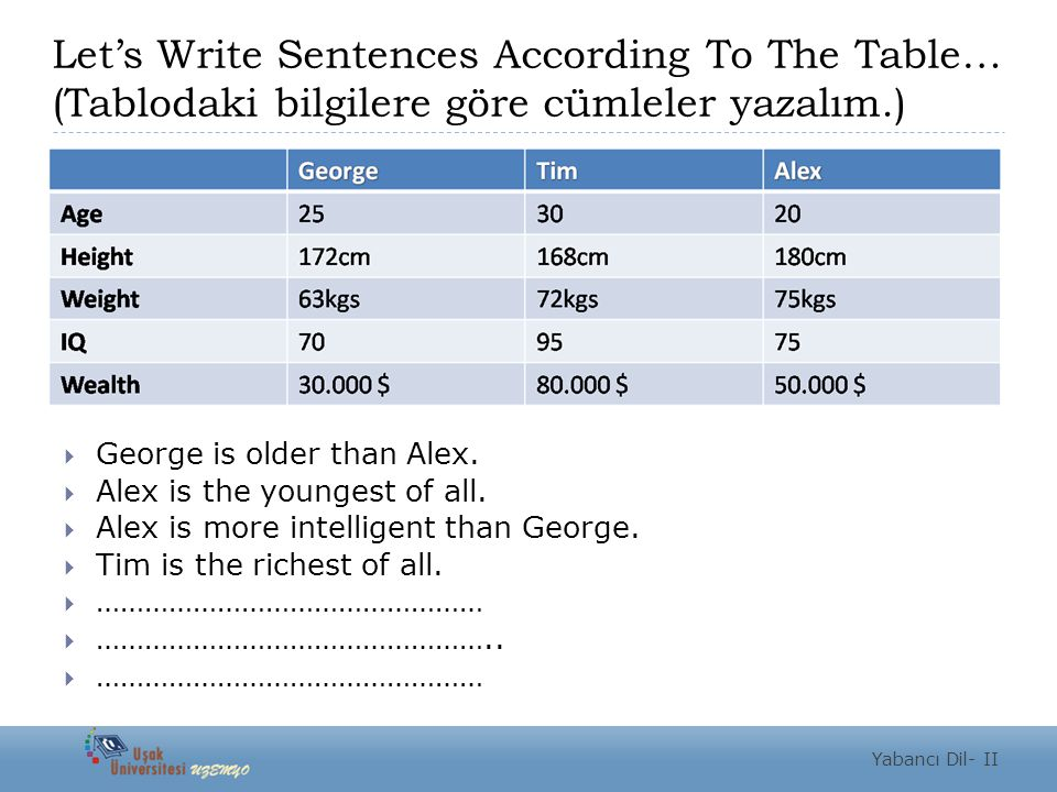 Let's Write Sentences According To The Table… (Tablodaki bilgilere göre cümleler yazalım.)