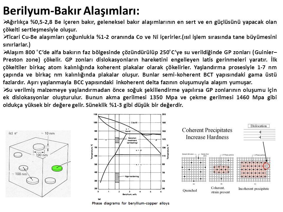 Berilyum-Bakır Alaşımları: