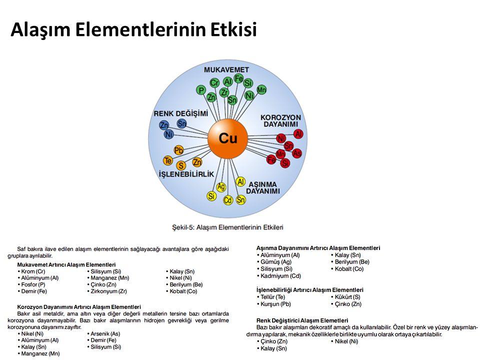 Alaşım Elementlerinin Etkisi