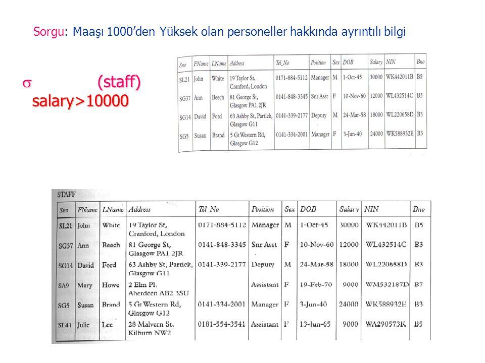Sorgu: Maaşı 1000'den Yüksek olan personeller hakkında ayrıntılı bilgi
