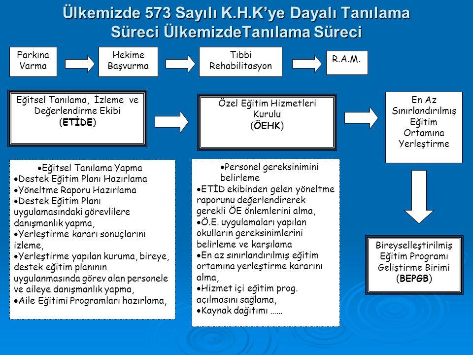 Ülkemizde 573 Sayılı K.H.K'ye Dayalı Tanılama Süreci ÜlkemizdeTanılama Süreci