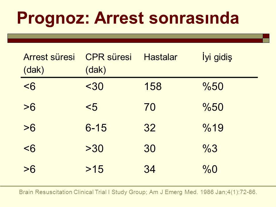 Prognoz: Arrest sonrasında