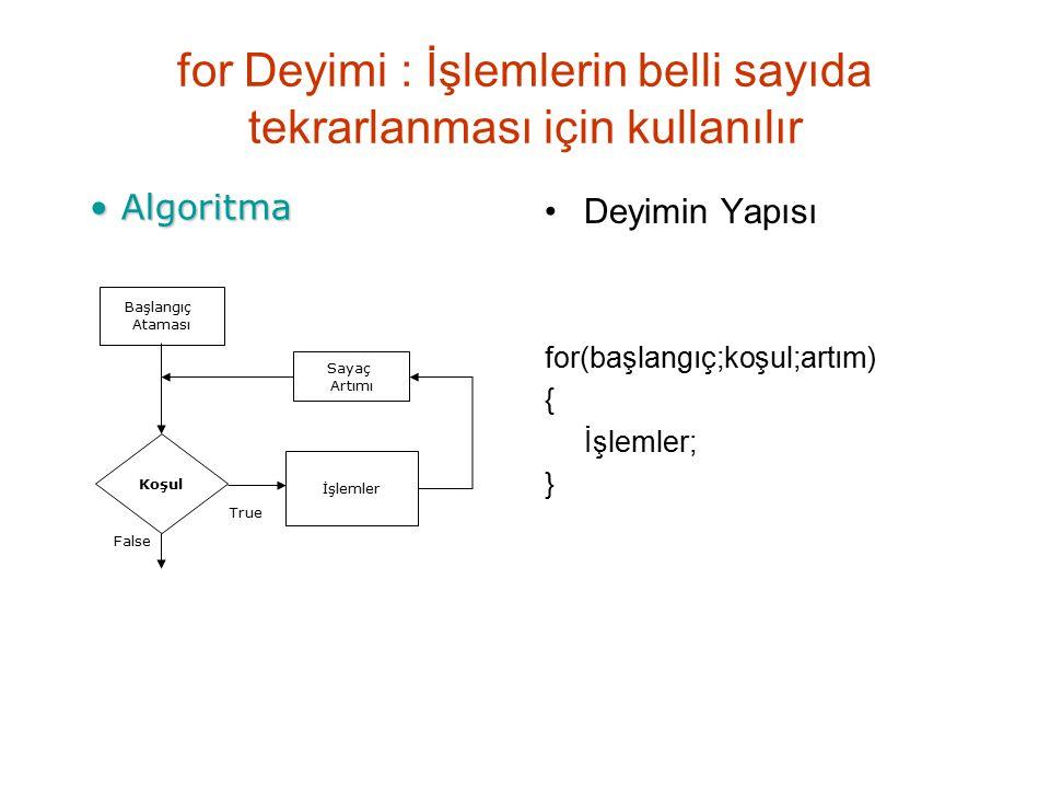 for Deyimi : İşlemlerin belli sayıda tekrarlanması için kullanılır