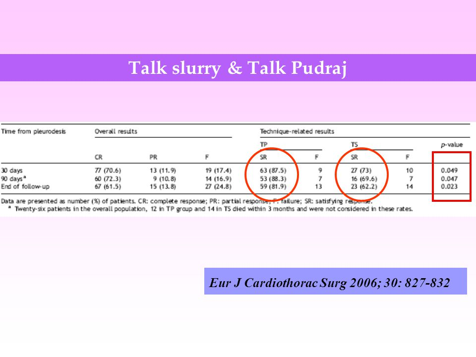 Talk slurry & Talk Pudraj