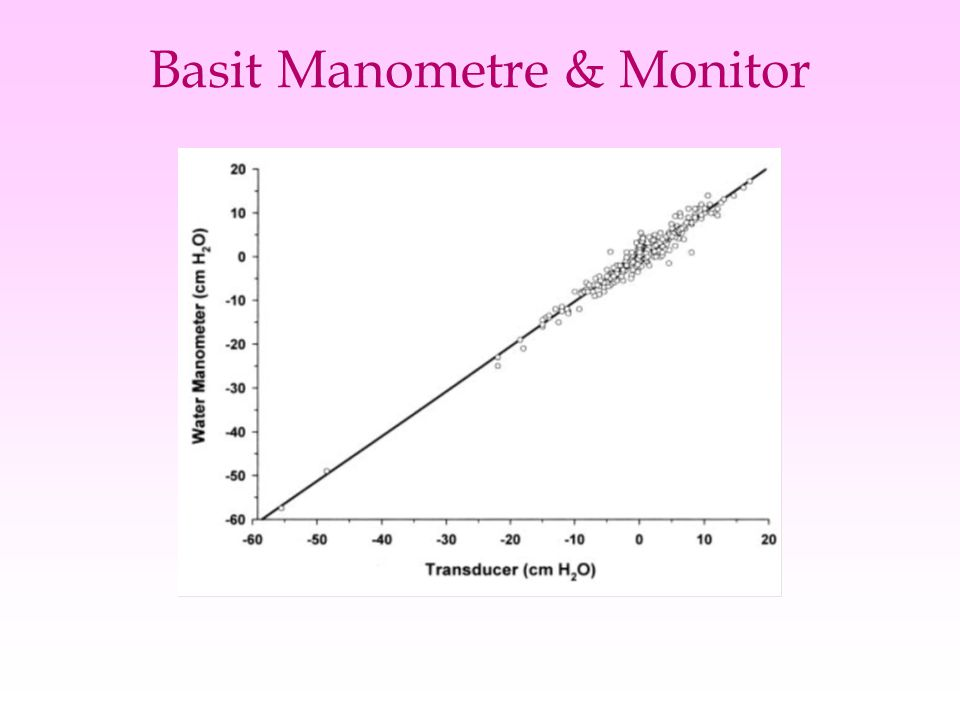Basit Manometre & Monitor