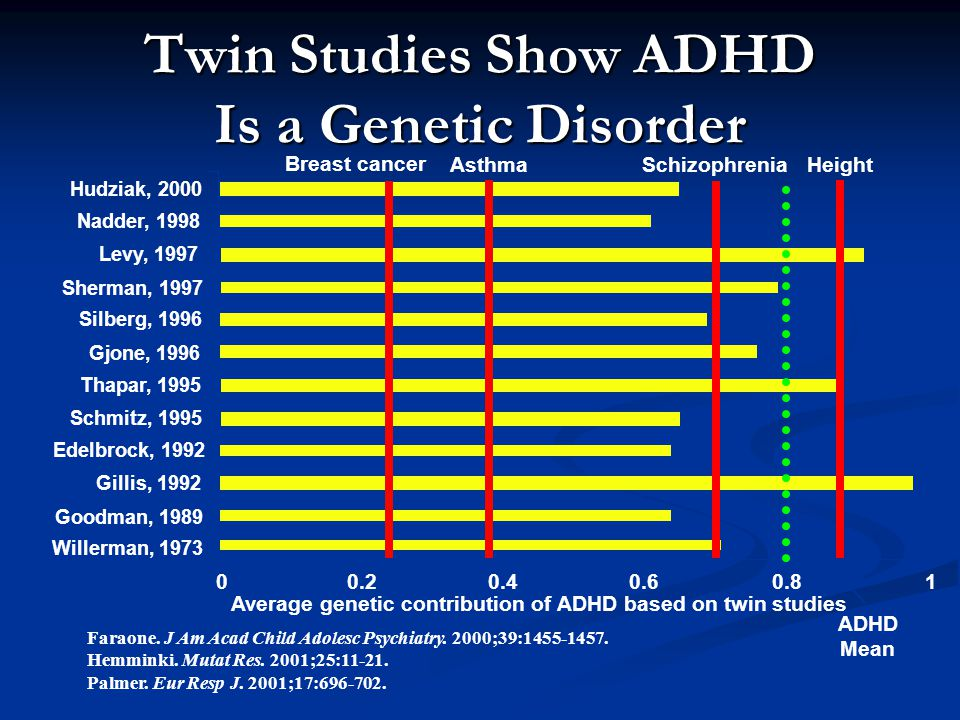 Twin Studies Show ADHD Is a Genetic Disorder