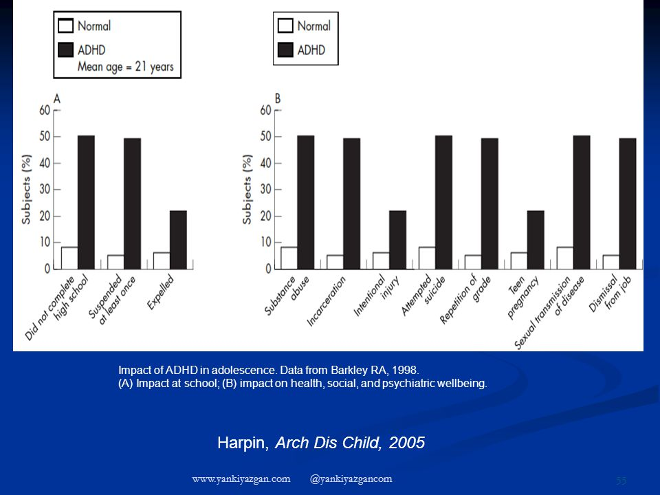Impact of ADHD in adolescence. Data from Barkley RA, 1998.