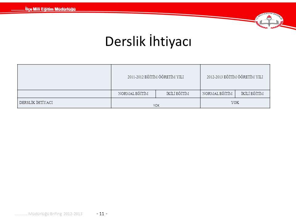 Derslik İhtiyacı ........... Müdürlüğü Brifing 2012-2013 - 11 -