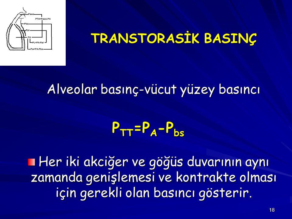 Alveolar basınç-vücut yüzey basıncı