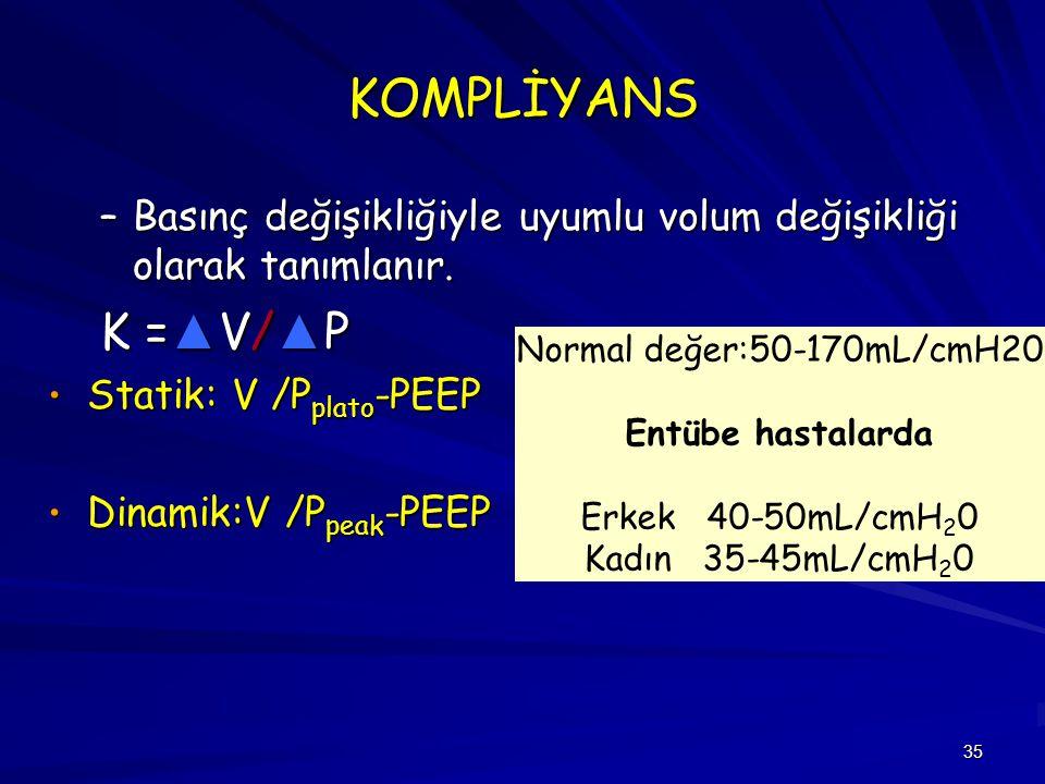KOMPLİYANS Basınç değişikliğiyle uyumlu volum değişikliği olarak tanımlanır. K =▲V/▲P. Statik: V /Pplato-PEEP.
