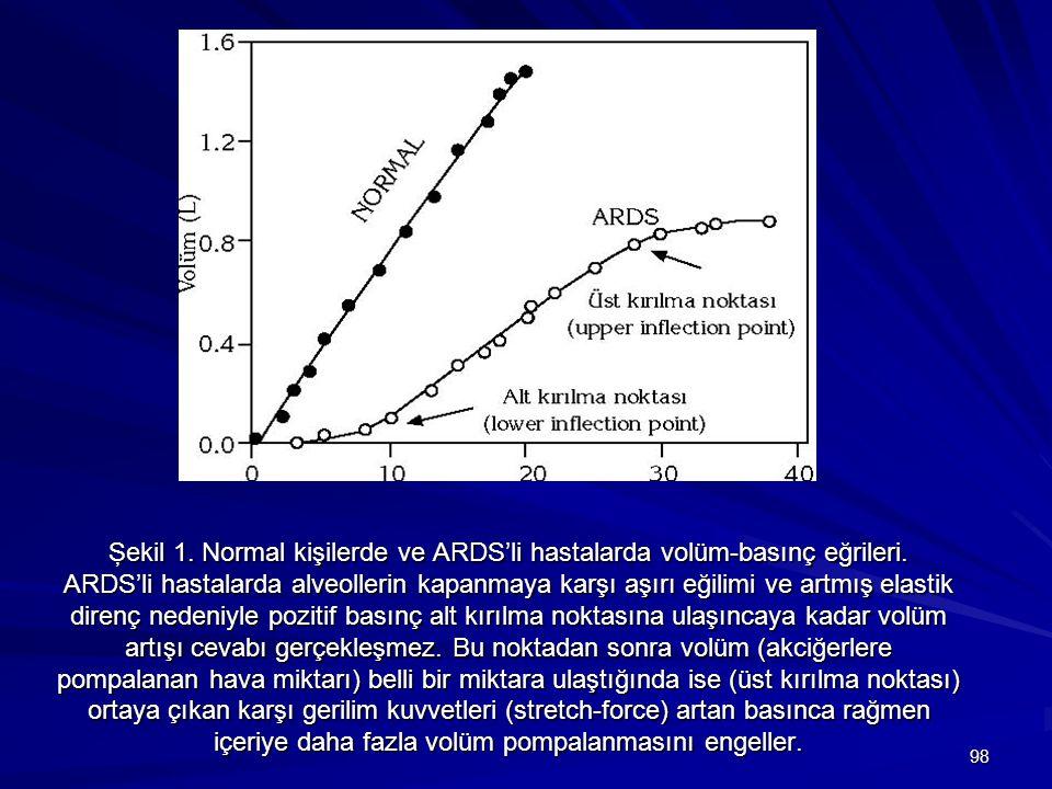 Şekil 1. Normal kişilerde ve ARDS'li hastalarda volüm-basınç eğrileri
