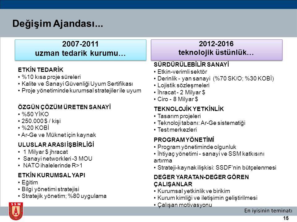 Değişim Ajandası... 2007-2011 uzman tedarik kurumu… 2012-2016
