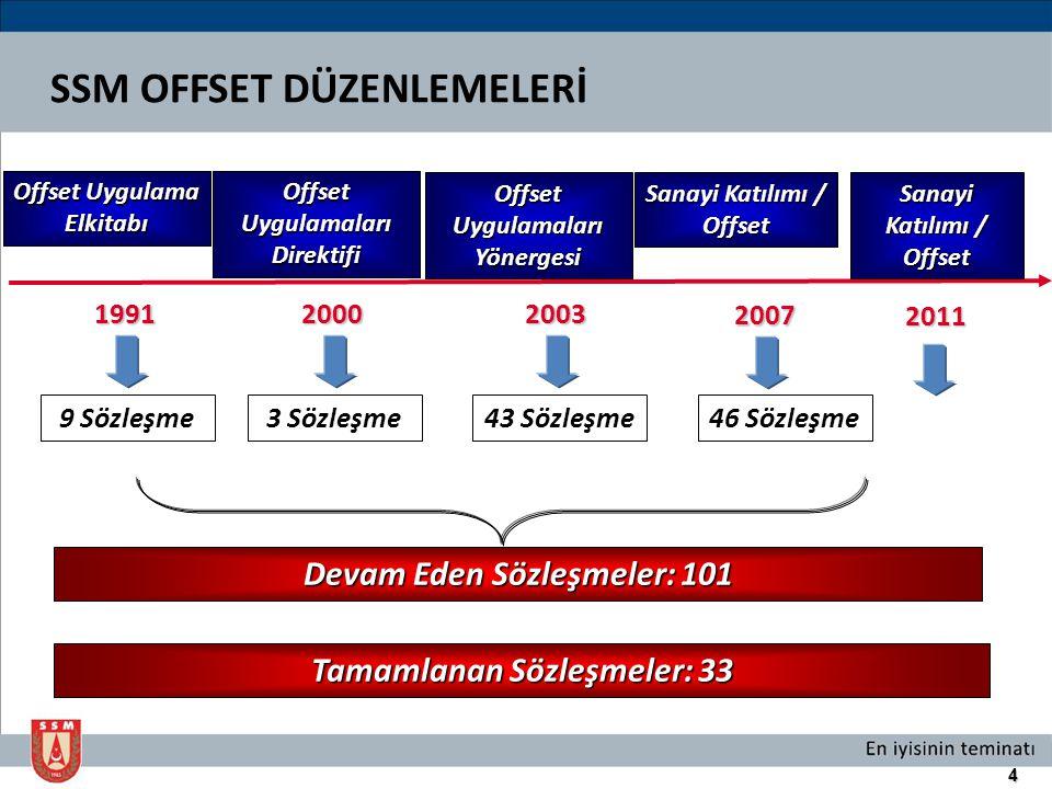 SSM OFFSET DÜZENLEMELERİ