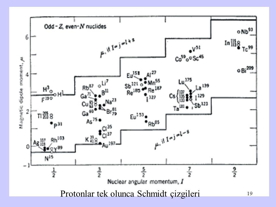 Protonlar tek olunca Schmidt çizgileri