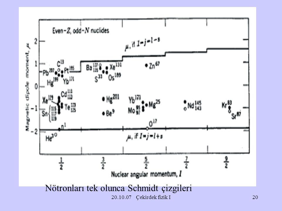 Nötronları tek olunca Schmidt çizgileri
