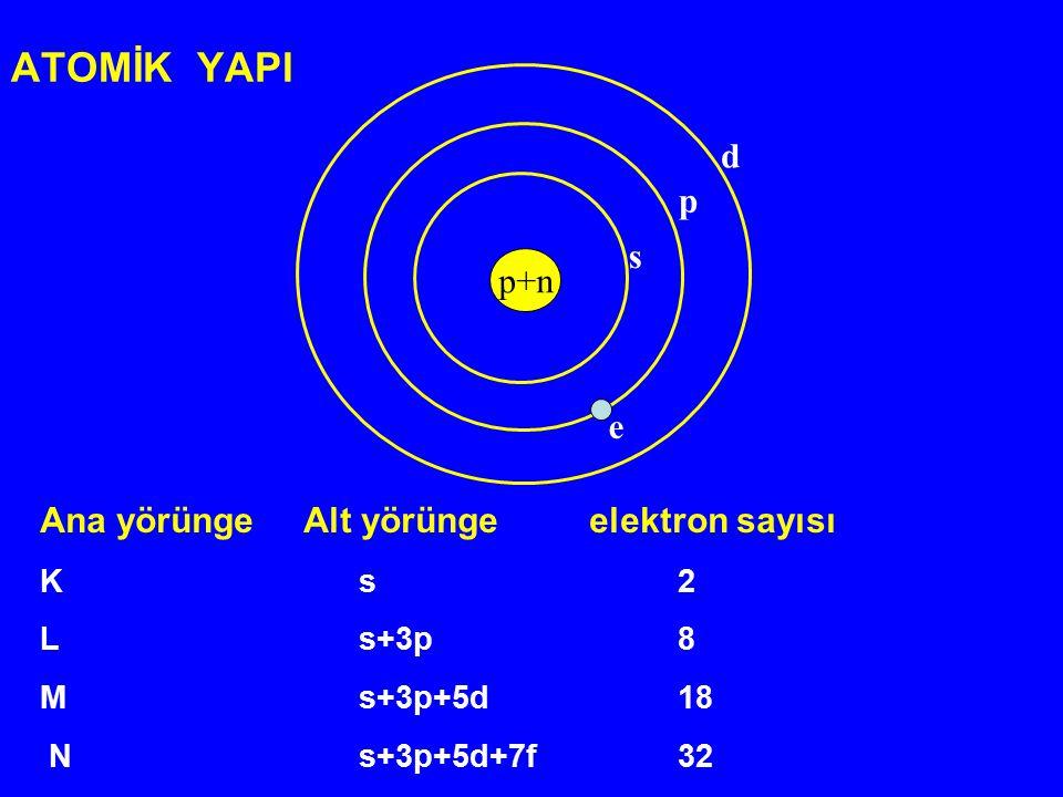 ATOMİK YAPI d p s p+n e Ana yörünge Alt yörünge elektron sayısı K s 2
