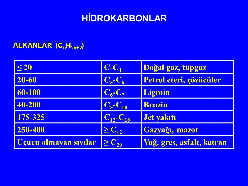 HİDROKARBONLAR ≤ 20 C-C4 Doğal gaz, tüpgaz 20-60 C5-C6