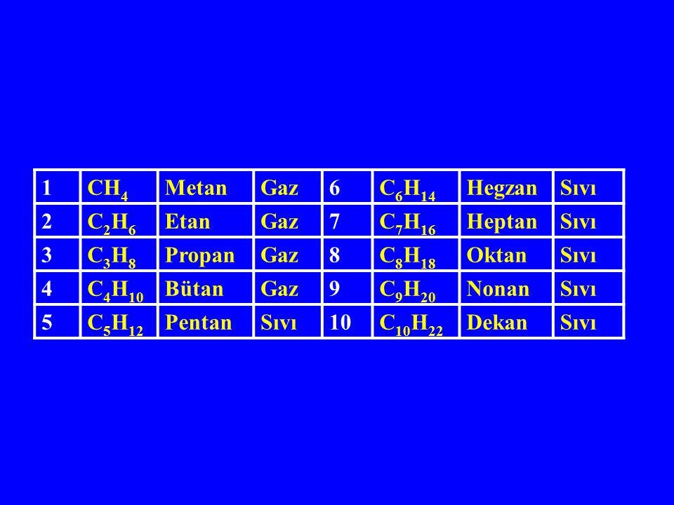 1 CH4. Metan. Gaz. 6. C6H14. Hegzan. Sıvı. 2. C2H6. Etan. 7. C7H16. Heptan. 3. C3H8. Propan.