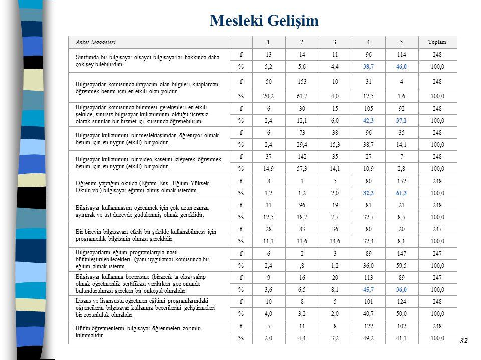 Mesleki Gelişim 1 2 3 4 5 Anket Maddeleri