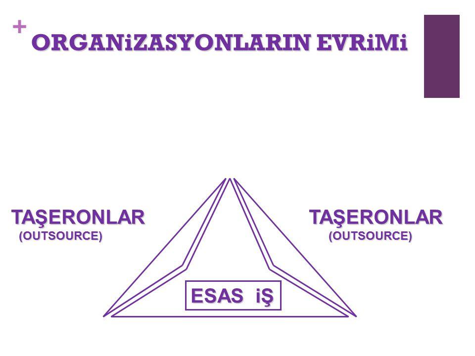 ORGANiZASYONLARIN EVRiMi