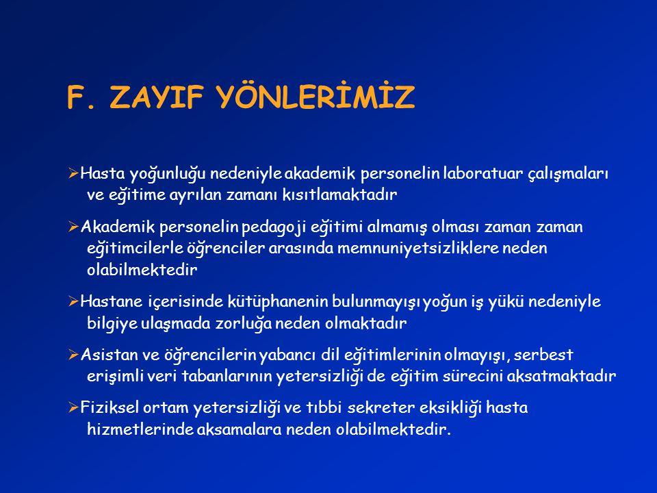 F. ZAYIF YÖNLERİMİZ Hasta yoğunluğu nedeniyle akademik personelin laboratuar çalışmaları ve eğitime ayrılan zamanı kısıtlamaktadır.