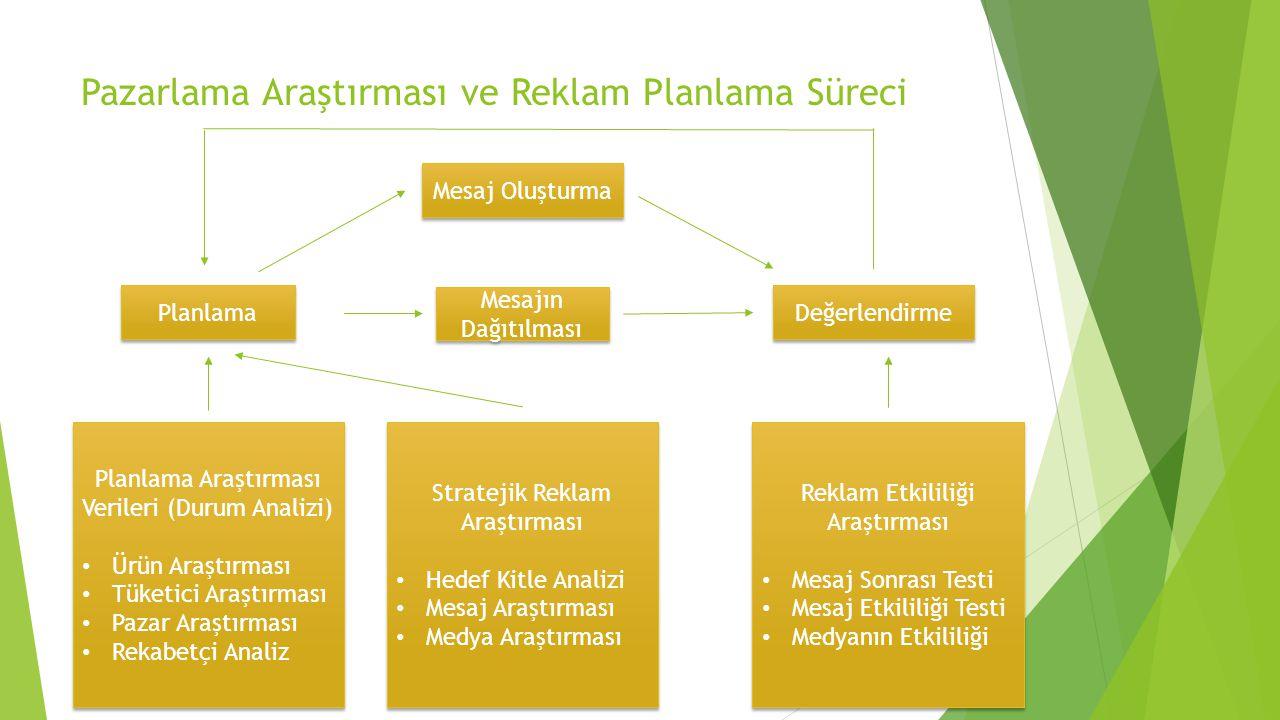 Pazarlama Araştırması ve Reklam Planlama Süreci