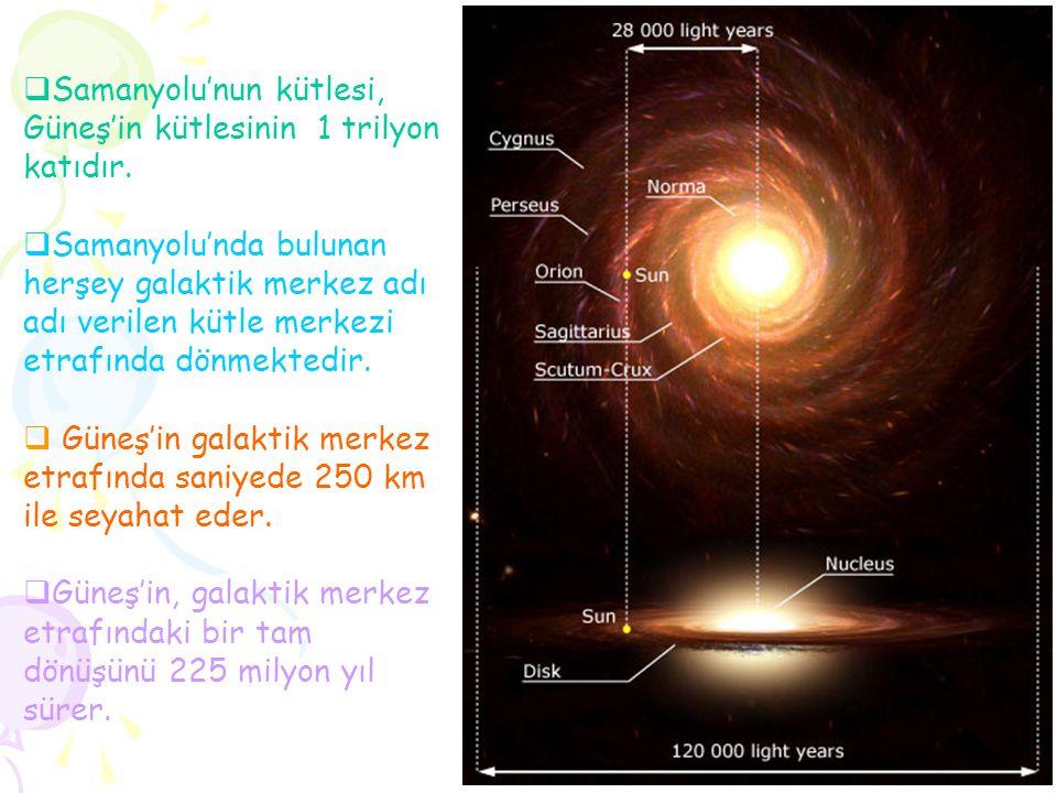 Samanyolu'nun kütlesi, Güneş'in kütlesinin 1 trilyon katıdır.