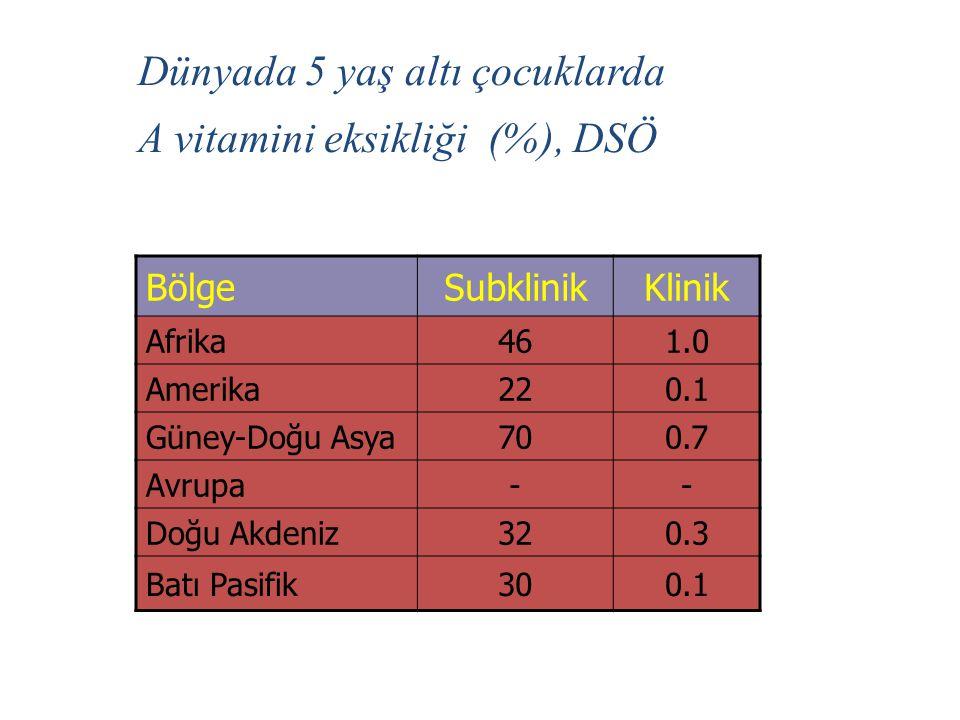 Dünyada 5 yaş altı çocuklarda A vitamini eksikliği (%), DSÖ